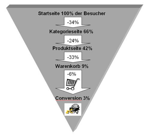Verkaufstrichter Onlineshops Deutschland