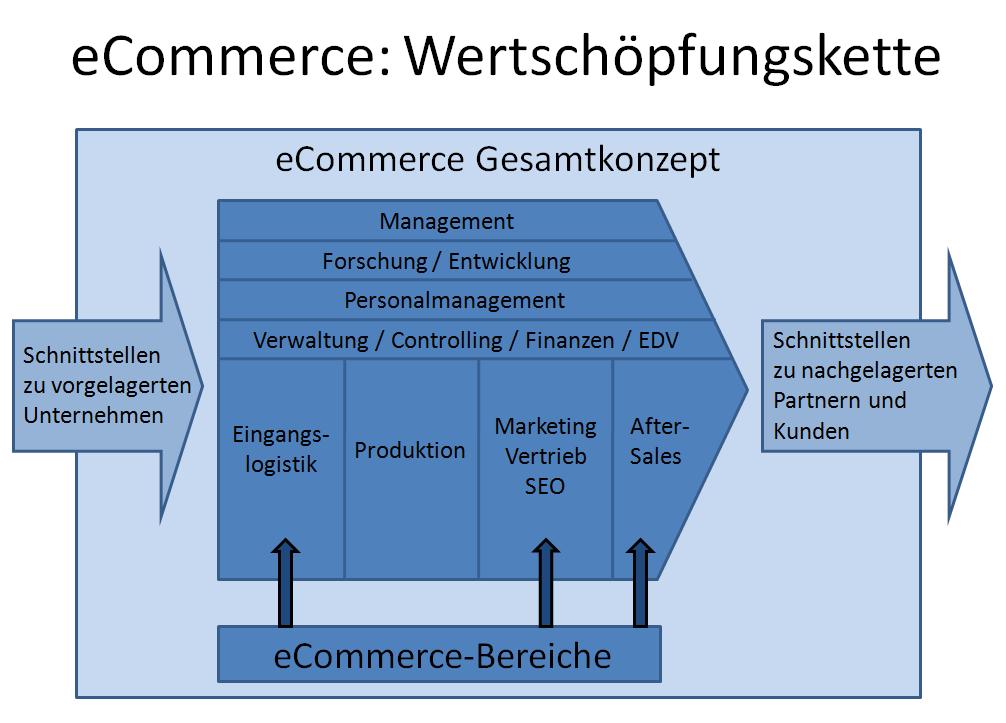 e-commerce konzept wertschöpfungskette