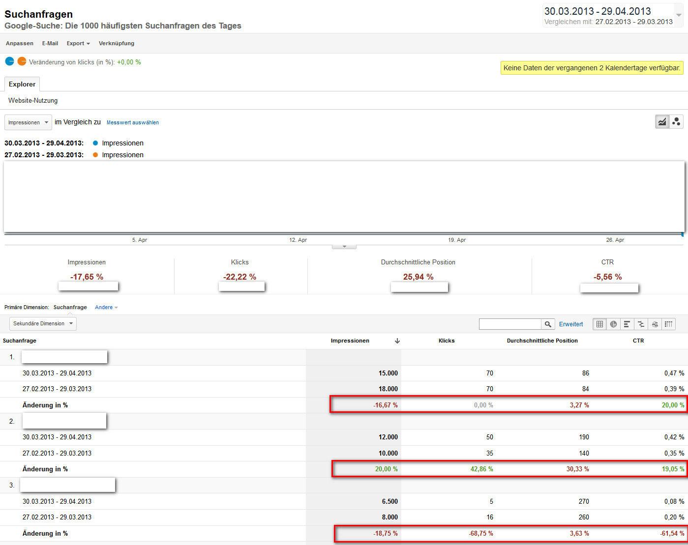 Google Analytics Suchanfragen alt