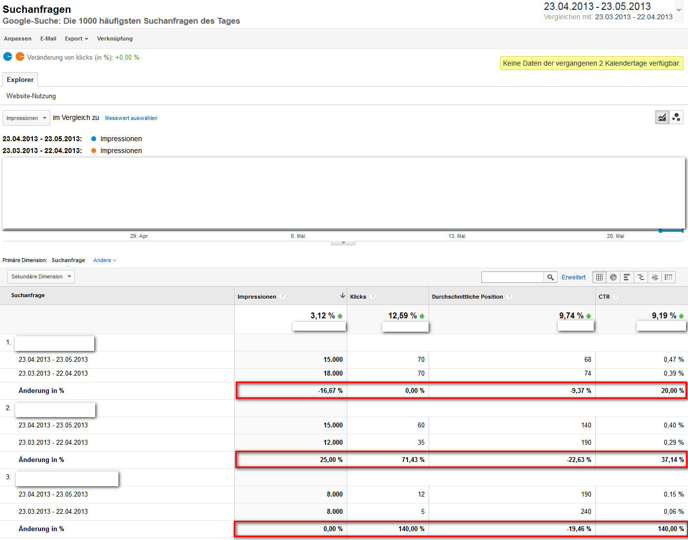 Google Analytics Suchanfragen neu