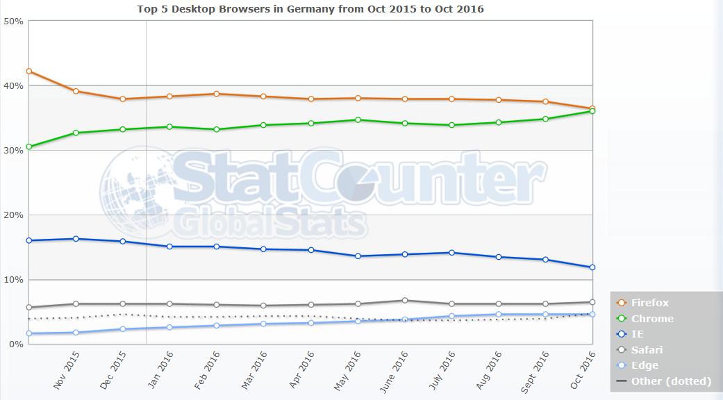 Browser Statistik 2016